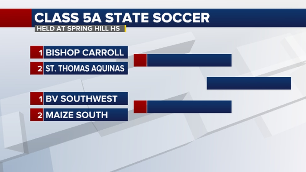5A State Soccer